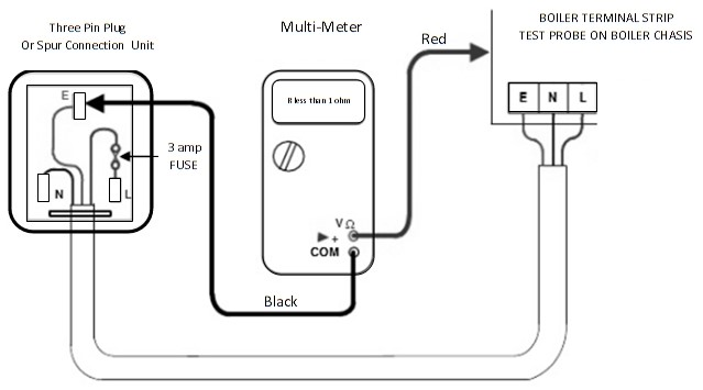 earth continuity test for Heating Engineers and Boilers