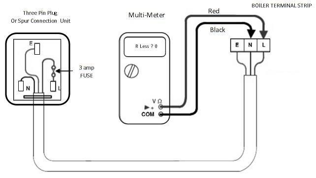 short circuit mains test